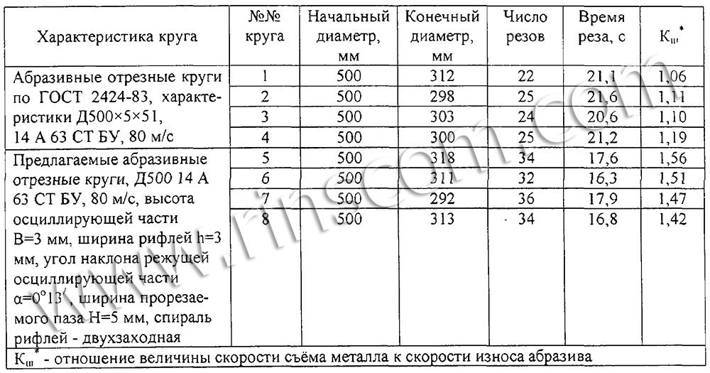 Таблица расчета износа дисков