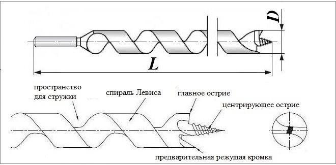конструкция спиральных сверл Левиса