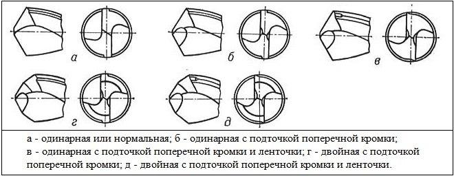 16_Vidy-zatochki-chpiralnykh-sverl.jpg