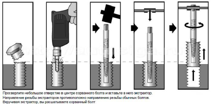 Технология использования экстракторов